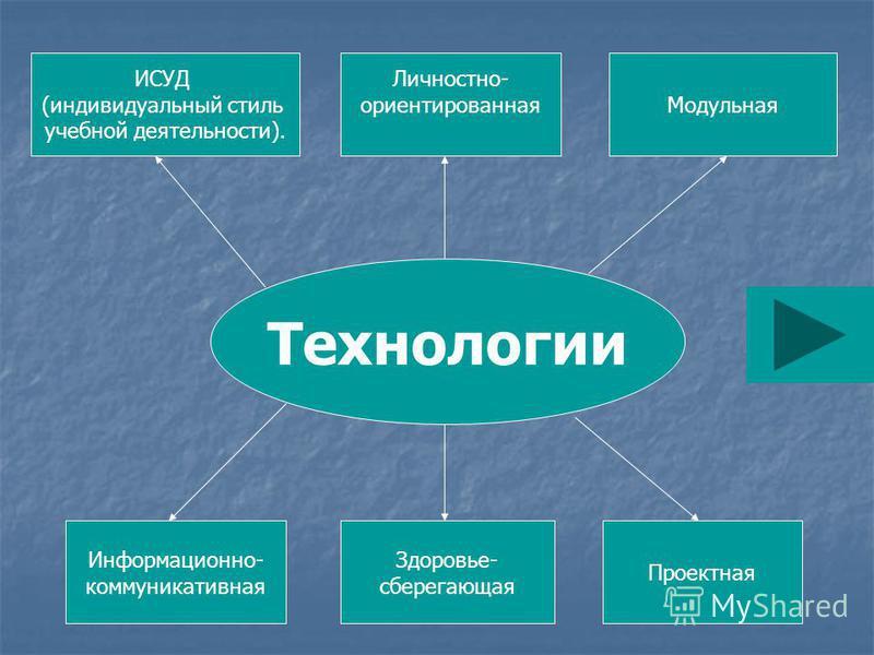 Технологии ИСУД (индивидуальный стиль учебной деятельности). Модульная Информационно- коммуникативная Проектная Личностно- ориентированная Здоровье- сберегающая