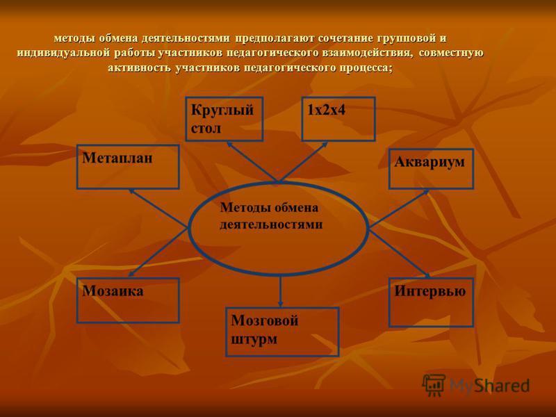 методы обмена деятельностями предполагают сочетание групповой и индивидуальной работы участников педагогического взаимодействия, совместную активность участников педагогического процесса;