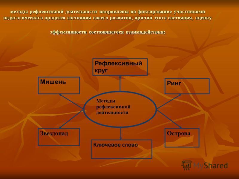 методы рефлексивной деятельности направлены на фиксирование участниками педагогического процесса состояния своего развития, причин этого состояния, оценку эффективности состоявшегося взаимодействия;