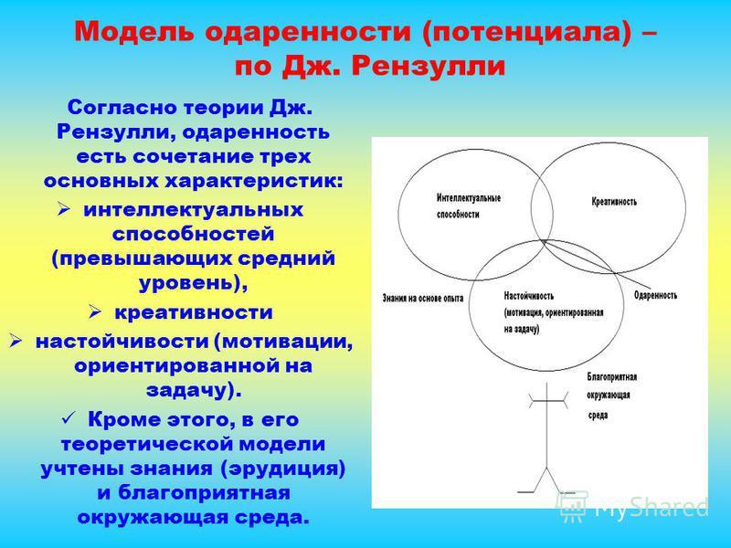 Модель одаренности (потенциала) – по Дж. Рензулли Согласно теории Дж. Рензулли, одаренность есть сочетание трех основных характеристик: интеллектуальных способностей (превышающих средний уровень), креативности настойчивости (мотивации, ориентированно