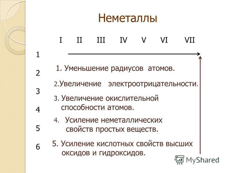 Неметаллы I II III IV V VI VII 123456123456 1. Уменьшение радиусов атомов. 2. Увеличение электроотрицательности. 3. Увеличение окислительной способности атомов. 4. Усиление неметаллических свойств простых веществ. 5. Усиление кислотных свойств высших