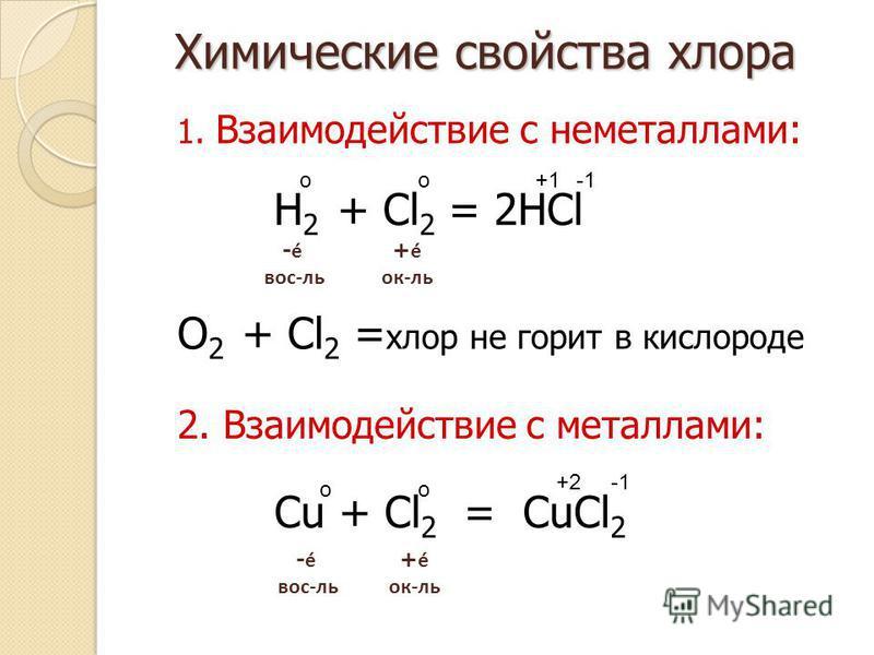 Химические свойства хлора 1. Взаимодействие с неметаллами: - é вос-ль + é ок-ль 2. Взаимодействие с металлами: - é вос-ль + é ок-ль H 2 + Cl 2 = 2HCl Cu + Cl 2 = CuCl 2 oo oo +1 +2 O 2 + Cl 2 = хлор не горит в кислороде
