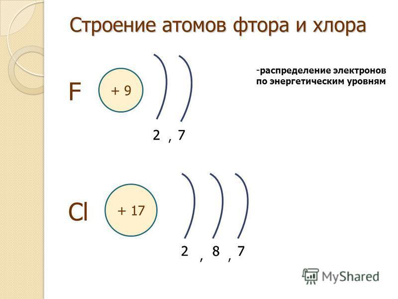 , Строение атомов фтора и хлора + 9 F 2727 Cl + 17 287,, - распределение электронов по энергетическим уровням 287,,,,
