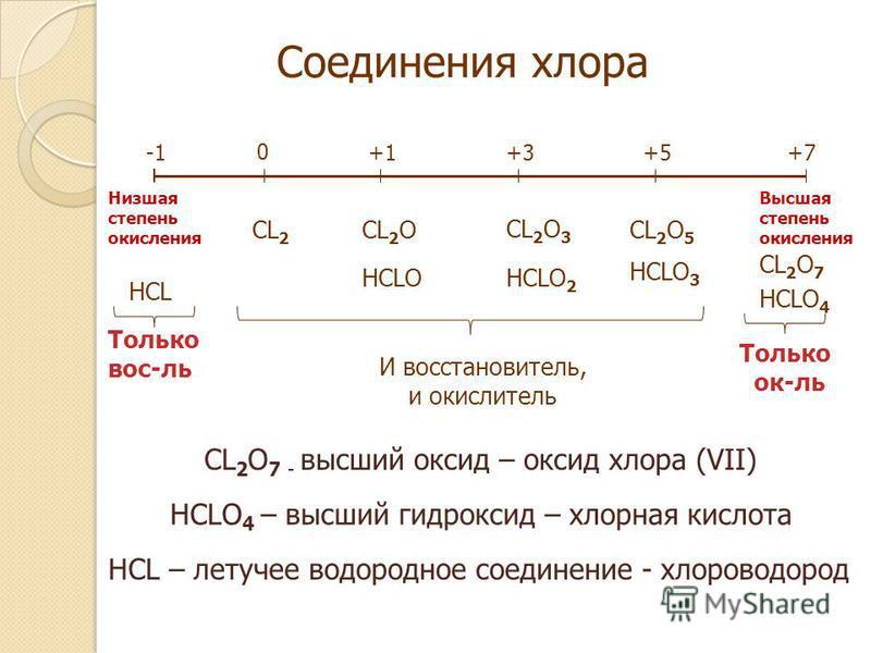 Соединения хлора 0 +1+3+5+7 HCL CL 2 CL 2 O HCLO CL 2 O 3 HCLO 2 CL 2 O 5 HCLO 3 CL 2 O 7 HCLO 4 Только вос-ль Только ок-ль И восстановитель, и окислитель CL 2 O 7 - высший оксид – оксид хлора (VII) HCLO 4 – высший гидроксид – хлорная кислота HCL – л