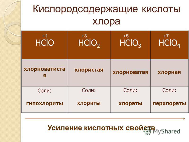Кислородсодержащие кислоты хлора HClOHClO 2 HClO 3 HClO 4 хлорноватистая хлористая хлорноватая хлорная Соли: гипохлориты Соли: хлориты Соли: хлораты Соли: перхлораты +1+3+5+7 Усиление кислотных свойств