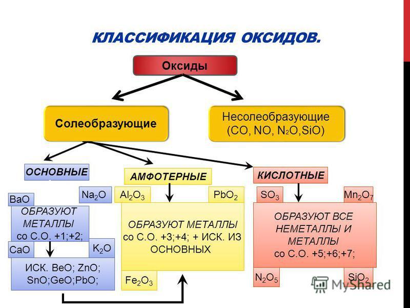 КЛАССИФИКАЦИЯ ОКСИДОВ.