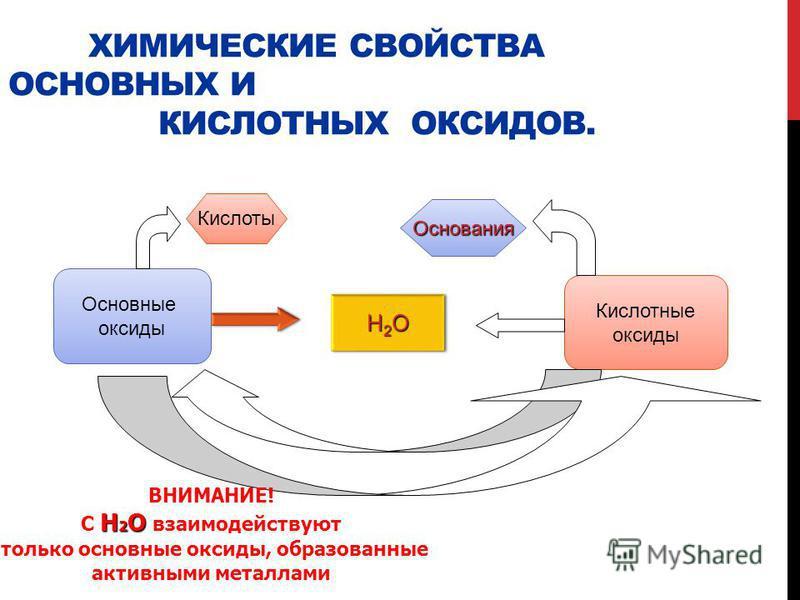 ХИМИЧЕСКИЕ СВОЙСТВА ОСНОВНЫХ И КИСЛОТНЫХ ОКСИДОВ. Основные оксиды Кислотные оксиды Кислоты H2OH2OH2OH2O H2OH2OH2OH2O Основания ВНИМАНИЕ! H 2 O С H 2 O взаимодействуют только основные оксиды, образованные активными металлами