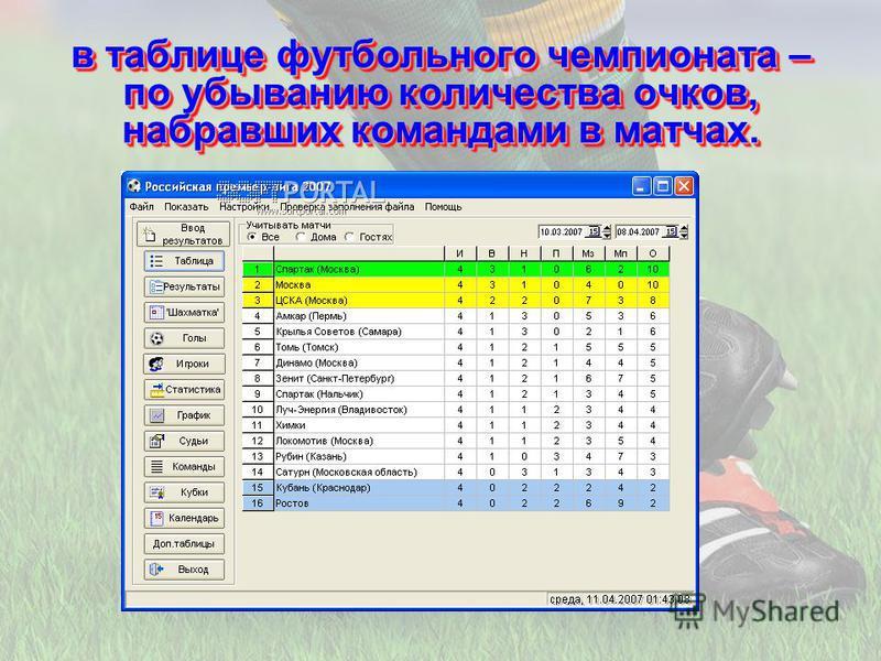 в таблице футбольного чемпионата – по убыванию количества очков, набравших командами в матчах.