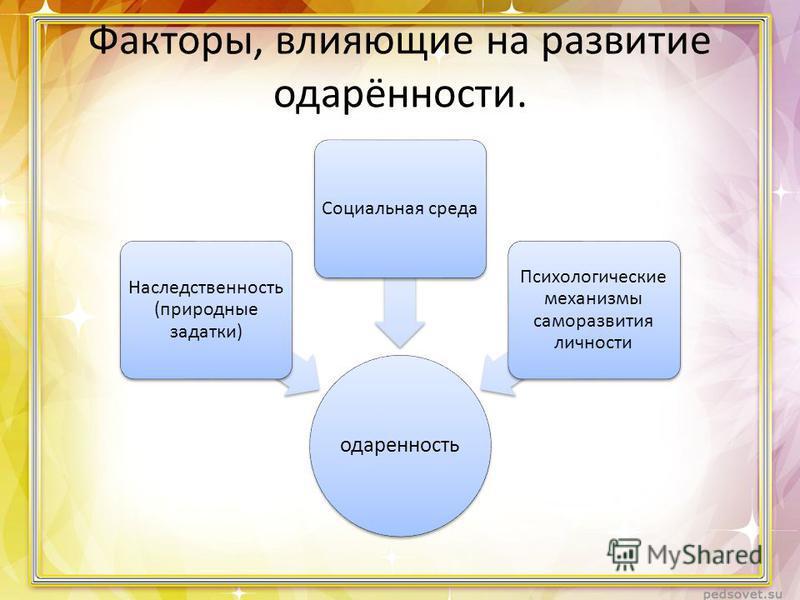 Факторы, влияющие на развитие одарённости. одаренность Наследственность (природные задатки) Социальная среда Психологические механизмы саморазвития личности