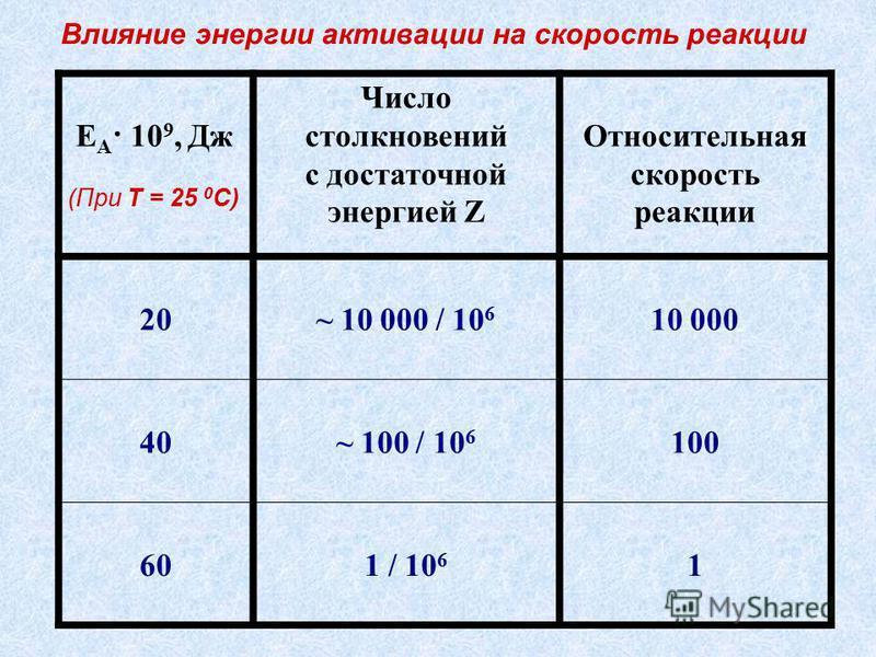 Е А · 10 9, Дж (При Т = 25 0 С) Число столкновений c достаточной энергией Z Относительная скорость реакции 20~ 10 000 / 10 6 10 000 40~ 100 / 10 6 100 601 / 10 6 1 Влияние энергии активации на скорость реакции