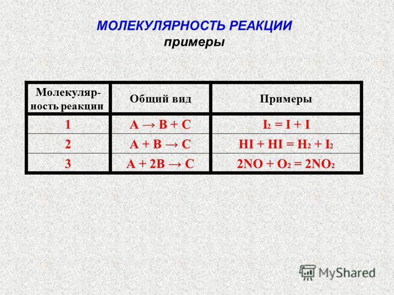 Молекуляр - ность реакции Общий вид Примеры 1А В + СI 2 = I + I 2А + В СHI + HI = H 2 + I 2 3А + 2В С2NO + O 2 = 2NO 2 МОЛЕКУЛЯРНОСТЬ РЕАКЦИИ примеры