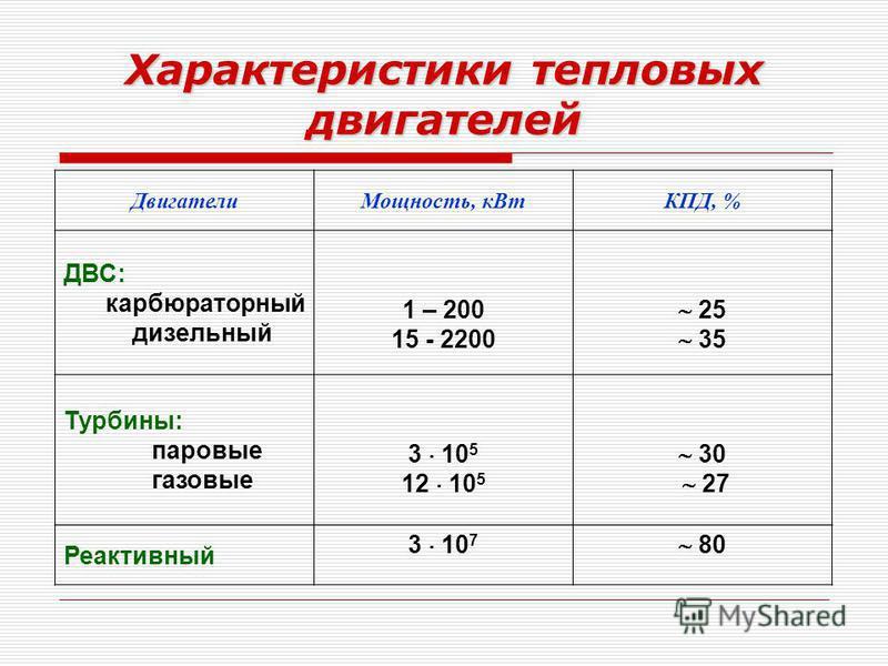 Характеристики тепловых двигателей Двигатели Мощность, к ВтКПД, % ДВС: карбюраторный дизельный 1 – 200 15 - 2200 25 35 Турбины: паровые газовые 3 10 5 12 10 5 30 27 Реактивный 3 10 7 80