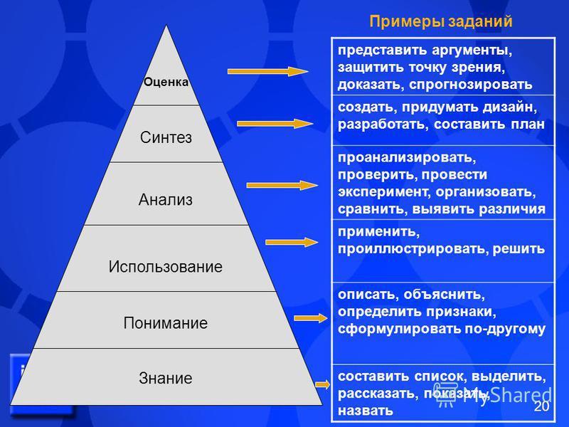 20 Оценка Синтез Анализ Использование Понимание Знание представить аргументы, защитить точку зрения, доказать, спрогнозировать создать, придумать дизайн, разработать, составить план проанализировать, проверить, провести эксперимент, организовать, сра