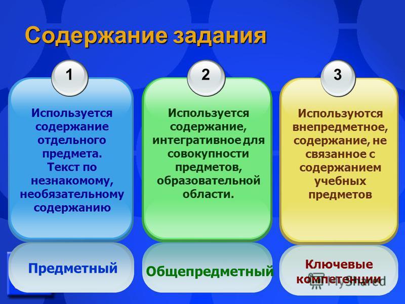 21 Содержание задания 1 Используется содержание отдельного предмета. Текст по незнакомому, необязательному содержанию 2 Используется содержание, интегративное для совокупности предметов, образовательной области. 3 Используются вне предметное, содержа