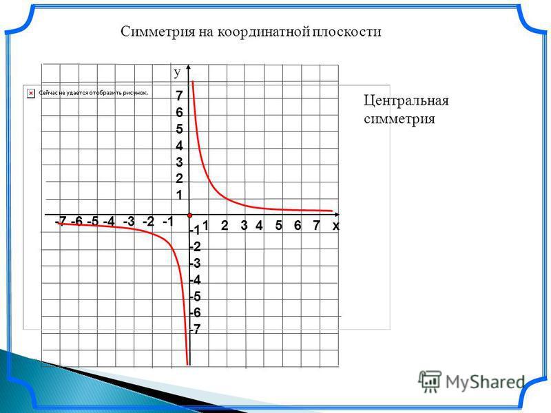1 2 3 4 5 6 7 х -7 -6 -5 -4 -3 -2 -1 76543217654321 -2 -3 -4 -5 -6 -7 у Симметрия на координатной плоскости Центральная симметрия