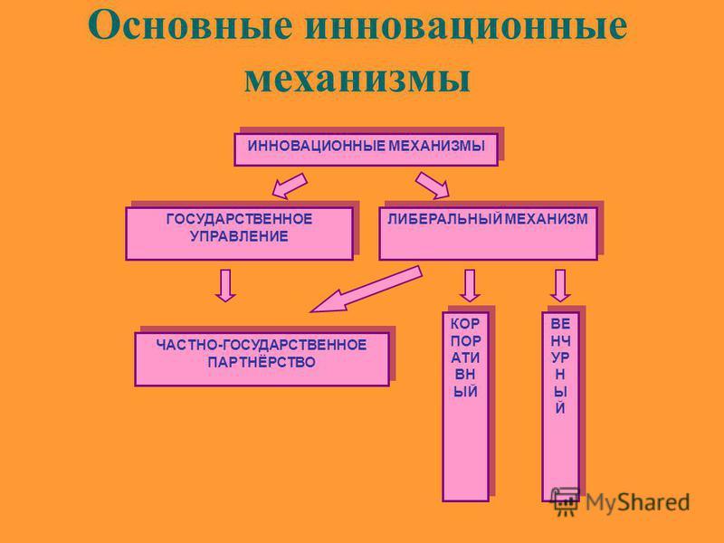 Основные инновационные механизмы ИННОВАЦИОННЫЕ МЕХАНИЗМЫ ГОСУДАРСТВЕННОЕ УПРАВЛЕНИЕ ГОСУДАРСТВЕННОЕ УПРАВЛЕНИЕ ЛИБЕРАЛЬНЫЙ МЕХАНИЗМ ЧАСТНО-ГОСУДАРСТВЕННОЕ ПАРТНЁРСТВО ЧАСТНО-ГОСУДАРСТВЕННОЕ ПАРТНЁРСТВО КОР ПОР АТИ ВН ЫЙ ВЕ НЧ УР Н Ы Й