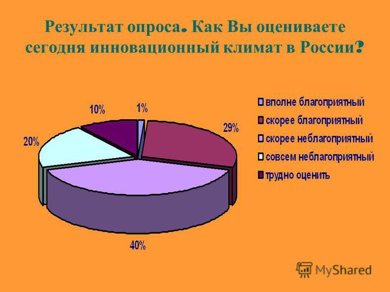 Результат опроса. Как Вы оцениваете сегодня инновационный климат в России ?