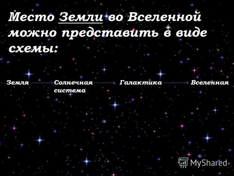 Место Земли во Вселенной можно представить в виде схемы: Земля Солнечная система Галактика Вселенная