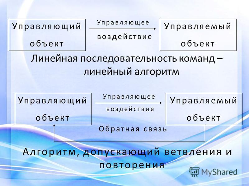 Линейная последовательность команд – линейный алгоритм Управляющее воздействие Управляющий объект Управляемый объект Управляющее воздействие Управляющий объект Управляемый объект Обратная связь Алгоритм, допускающий ветвления и повторения