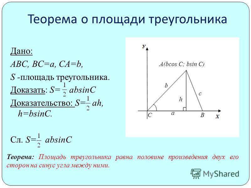 Теорема о площади треугольника Дано: ABC, BC=a, CA=b, S -площадь треугольника. Доказать: S= absinC Доказательство: S= ah, h=bsinC. Сл. S= absinC А(bcos C; bsin C) h c BC b a Теорема: Площадь треугольника равна половине произведения двух его сторон на