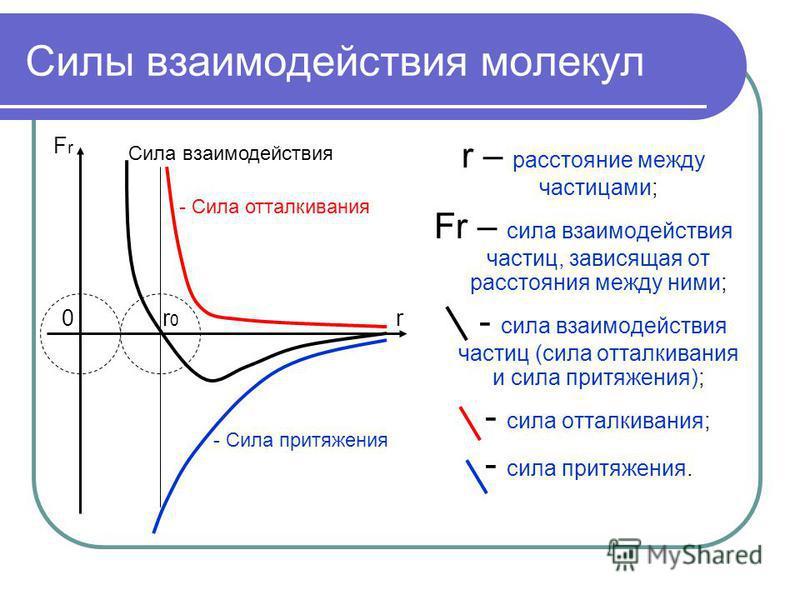 Силы взаимодействия молекул r – расстояние между частицами; Fr – сила взаимодействия частиц, зависящая от расстояния между ними; - сила взаимодействия частиц (сила отталкивания и сила притяжения); - сила отталкивания; - сила притяжения. - Сила отталк