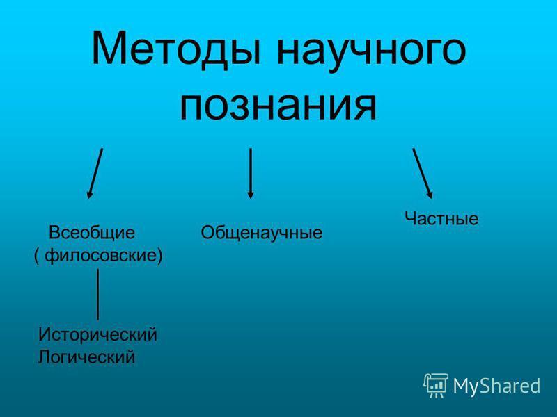Методы научного познания Общенаучные Всеобщие ( философские) Частные Исторический Логический