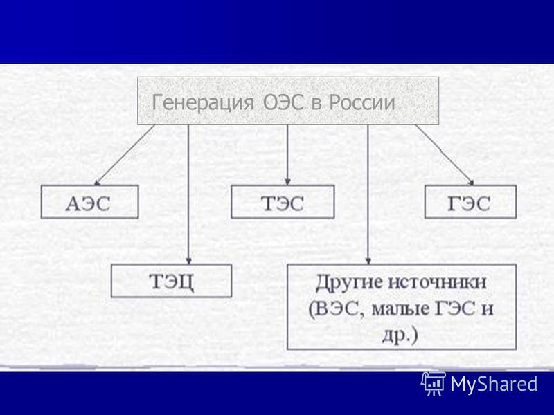 Генерация ОЭС в России