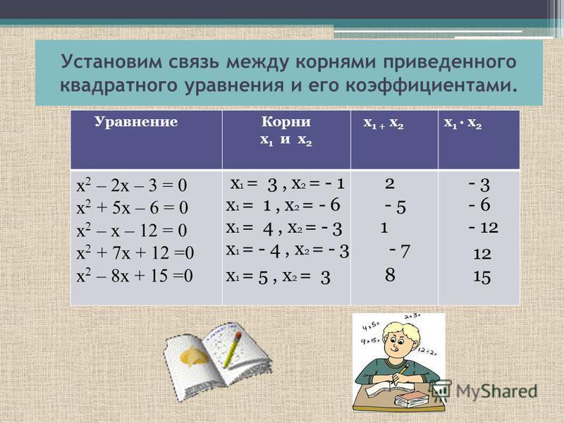 квадратные уравнения разраб урока рк