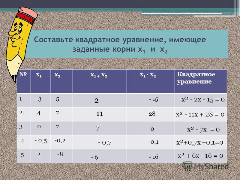 Составьте квадратное уравнение, имеющее заданные корни х 1 и х 2 х 1 х 2 х 1 + х 2 х 1 · х 2 Квадратное уравнение 1 - 3 5 2 4 7 3 0 7 4 - 0,5 -0,2 5 2 -8 2 - 15 х² - 2 х - 15 = 0 11 28 х² - 11 х + 28 = 0 7 0 х² - 7 х = 0 - 0,7 0,1 х²+0,7 х +0,1=0 - 6