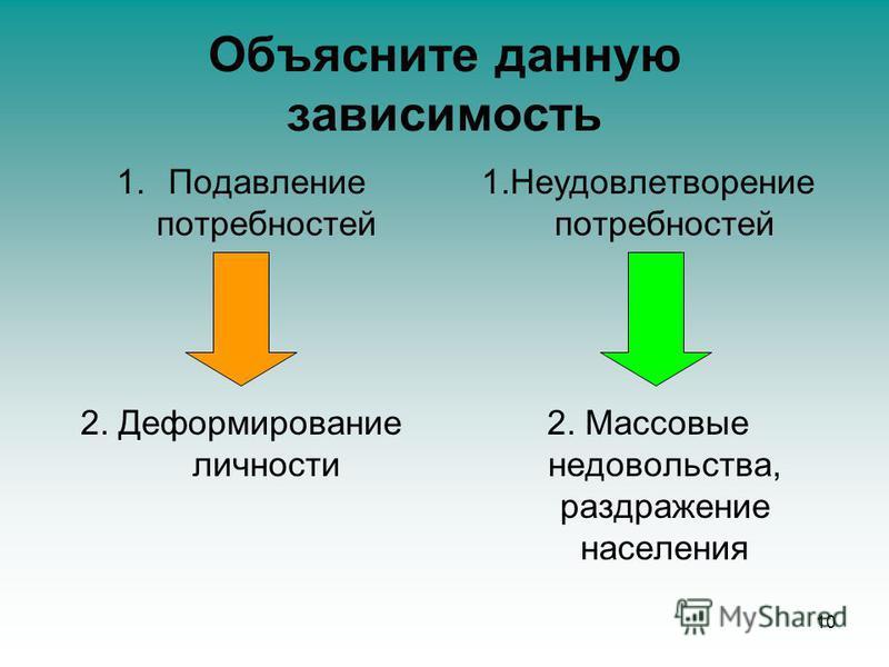 Объясните данную зависимость 1. Подавление потребностей 2. Деформирование личности 1. Неудовлетворение потребностей 2. Массовые недовольства, раздражение населения 10