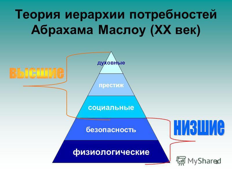 духовные престиж социальные безопасность физиологические Теория иерархии потребностей Абрахама Маслоу (ХХ век) 8