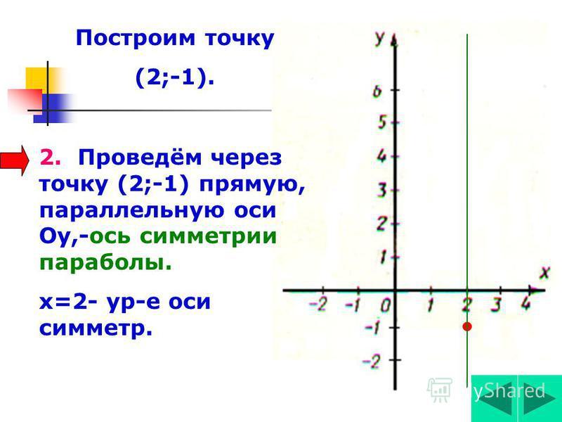 Построить график функции у=х 2 -4 х+3. а=1>0, ветви параболы – вверх. 1. Вычислим корд.верш.параболы: (х 0 ;у 0 ) х 0 =-в/2 а, у 0 =у(х 0 ). У 0 =у(2)=2 2 -4*2+3=4-8+3=7-8=-1. (2;-1)-кординаты вершины параболы. Построим точку (2;-1) Х 0 =4/2*1=2,