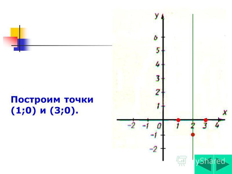 Найдём нули функции у=х 2 -4 х+3, а для параболы- точки пересечьения с осью Ох. у=0 х 2 -4 х+3=0 х 1 +х 2 =4, х 1 *х 2 =3. х 1 =1, х 2 =3. нули функции (1;0),(3;0)-корд. точек пересечь. параболы с осью Ох. Построим точки (1;0) и (3;0). 3.