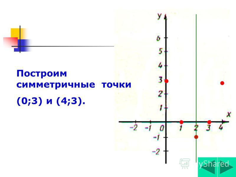Возьмём две точки на оси Ох, симметрияииичные относительно точки х=2, например, х 3 =0,х 4 =4. Вычислим значения функции у=х 2 -4 х+3 в этих точках: у(0)= у(4)=0 2 -4*0+3=3 Получим симметрияии.точки (0;3),(4;3). Построим их. 4.