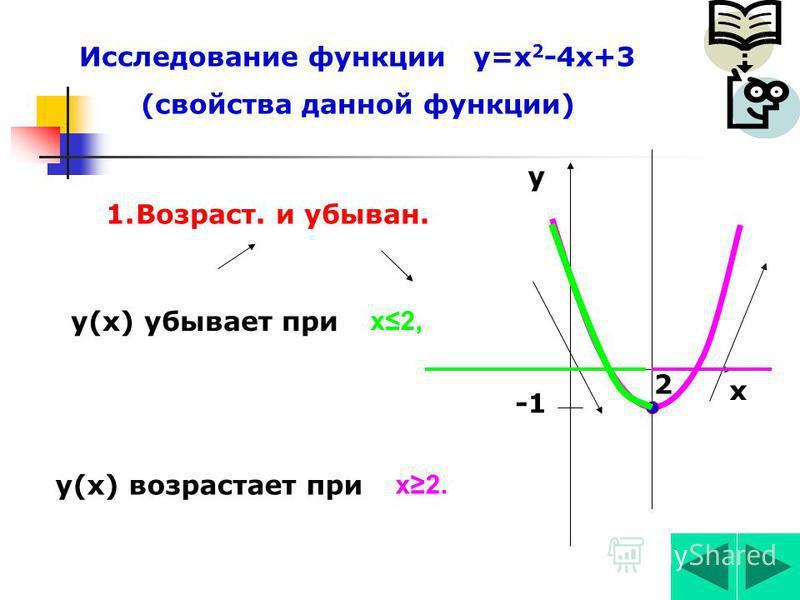 АЛГОРИТМ построения графика квадратичной функции у=ах 2 +вх+с Определить направление ветвей. 1. Вершина параболы (х 0,у 0 ) х 0 =-в/2 а,у 0 =у(х 0 ). 2. Ось симметрияииии. 3. Нули функции, если они есть. 4. Симметричные точки. 5. Провести через постр