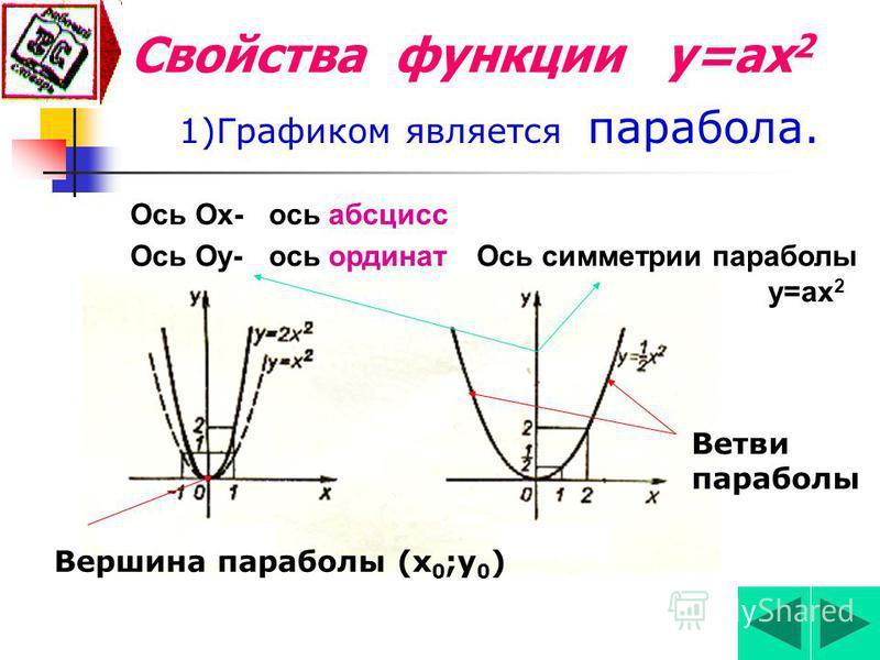Внимание! Ответ! 1)У= 4 х 2 – 1, 2)У= 3 х 2 + х + 2, 3)У= 6 х + 1, 4)У= - 7 х 2, 5)У= х 3 + 7 х – 5, 6)У= - 8 х 2 + 3 х.