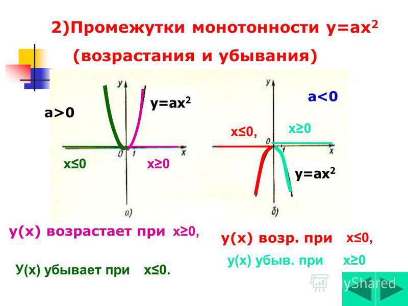 Свойства функции у=ах 2 1)Графиком является парабола. Ветви параболы Ось Ох-ось абсцисс Ось Оу-ось ординат Вершина параболы (х 0 ;у 0 ) Ось симметрияииии параболы у=ах 2