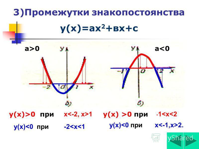 2)Промежутки монотонности у=ах 2 (возрастания и убыванияия) у(х) возрастает при а>0 а
