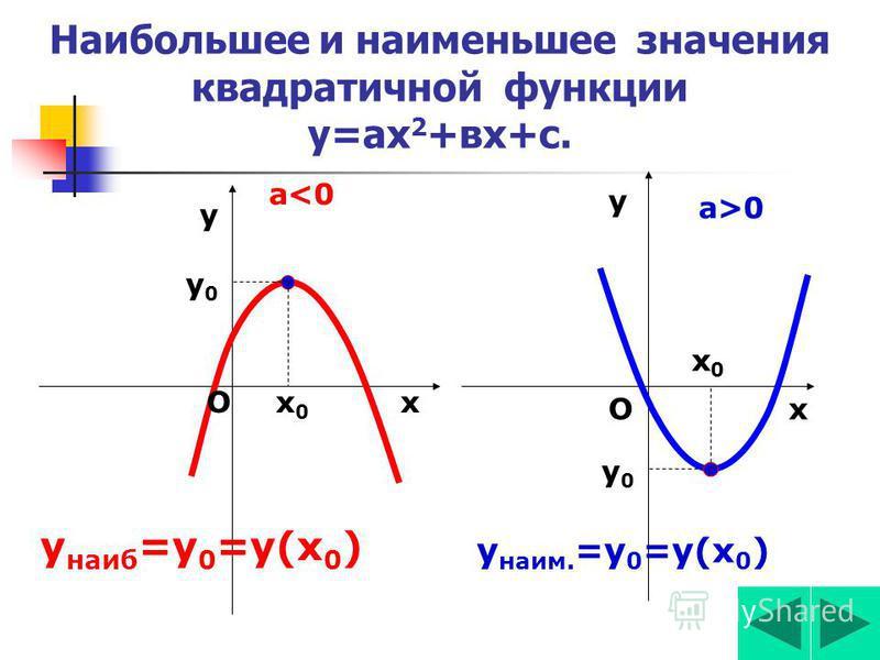 3)Промежутки знакопостоянства у(х)=ах 2 +вх+с у(х)>0 при а>0 а>0 у(х) >0 при а