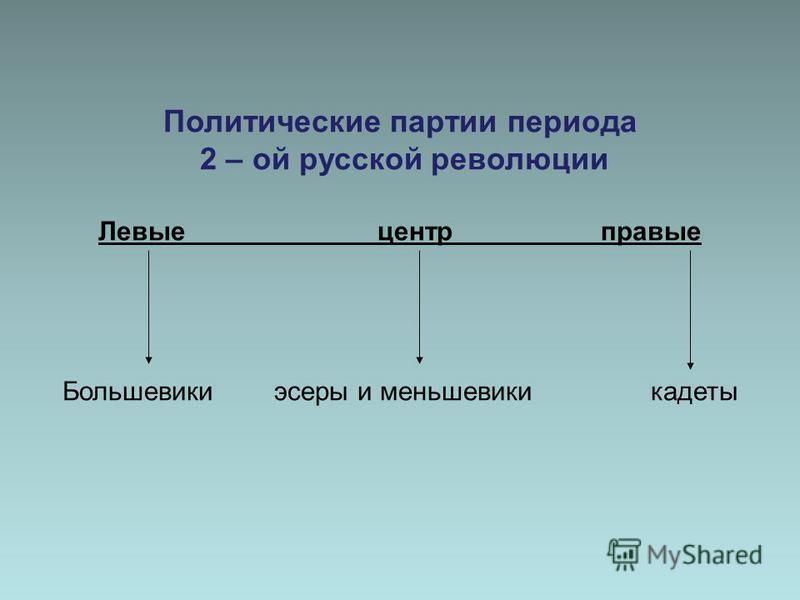Политические партии периода 2 – ой русской революции Левые центр правые Большевики эсеры и меньшевики кадеты
