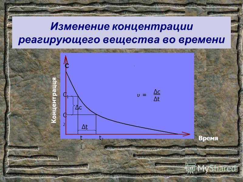 Изменение концентрации реагирующего вещества во времени С Концентрацця Время С1С1 С2С2 t1t1 t2t2 c t = c t