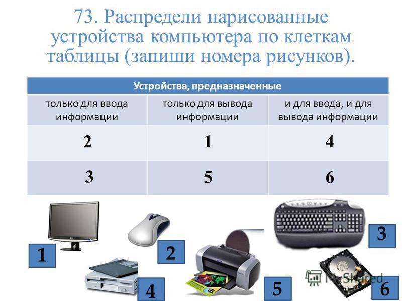 73. Распредели нарисованные устройства компьютера по клеткам таблицы (запиши номера рисунков). Устройства, предназначенные только для ввода информации только для вывода информации и для ввода, и для вывода информации 2 1 5 4 3 6 2 3 1 5 4 6
