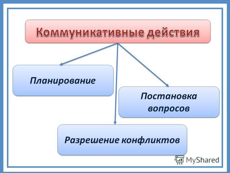Планирование Постановка вопросов Разрешение конфликтов