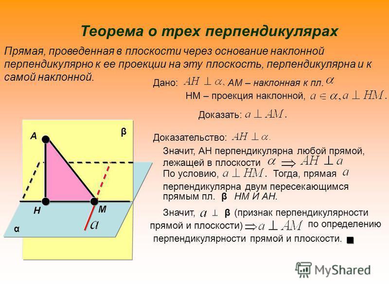 Теорема о трех перпендикулярах Прямая, проведенная в плоскости через основание наклонной перпендикулярно к ее проекции на эту плоскость, перпендикулярна и к самой наклонной. Дано:АМ – наклонная к пл. НМ – проекция наклонной, Доказать: А Н М α β Доказ