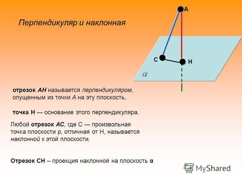 А Н С отрезок АН называется перпендикуляром, опущенным из точки А на эту плоскость, точка Н основание этого перпендикуляра. Любой отрезок АС, где С произвольная точка плоскости p, отличная от Н, называется наклонной к этой плоскости. Отрезок СН – про