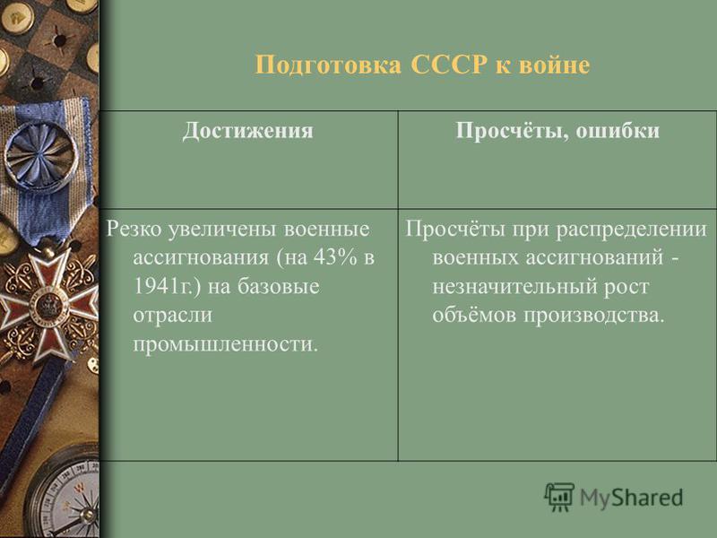 Подготовка СССР к войне Достижения Просчёты, ошибки Резко увеличены военные ассигнования (на 43% в 1941 г.) на базовые отрасли промышленности. Просчёты при распределении военных ассигнований - незначительный рост объёмов производства.