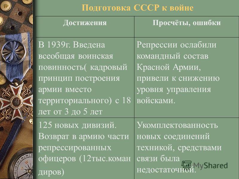 Подготовка СССР к войне Достижения Просчёты, ошибки В 1939 г. Введена всеобщая воинская повинность( кадровый принцип построения армии вместо территориального) с 18 лет от 3 до 5 лет Репрессии ослабили командный состав Красной Армии, привели к снижени
