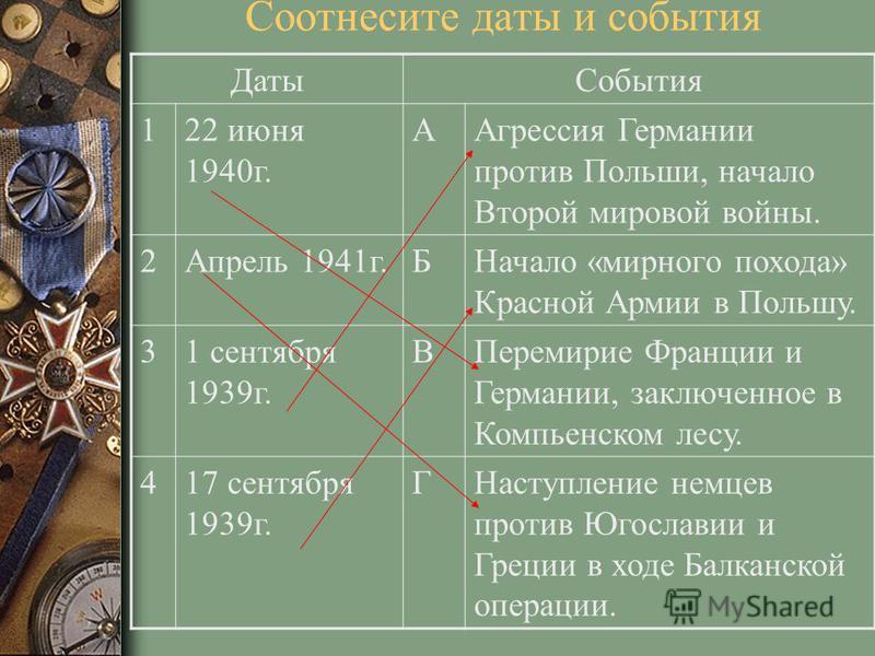 Соотнесите даты и события Даты События 122 июня 1940 г. ААгрессия Германии против Польши, начало Второй мировой войны. 2Апрель 1941 г.БНачало «мирного похода» Красной Армии в Польшу. 31 сентября 1939 г. ВПеремирие Франции и Германии, заключенное в Ко