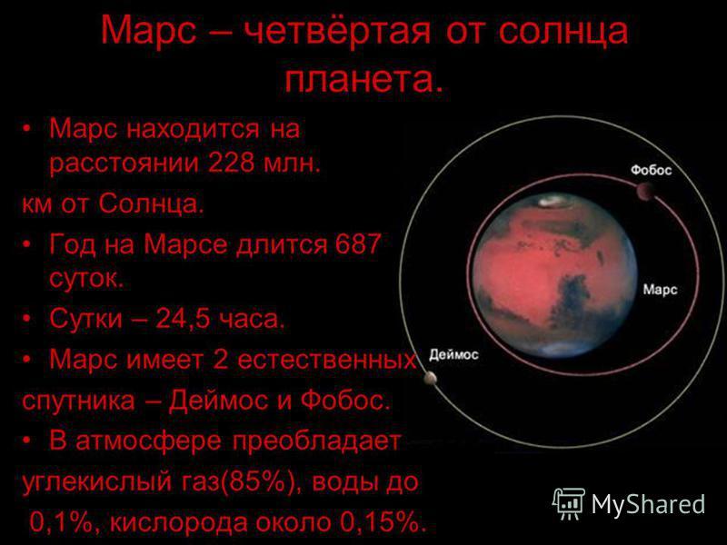 Марс находится на расстоянии 228 млн. км от Солнца. Год на Марсе длится 687 суток. Сутки – 24,5 часа. Марс имеет 2 естественных спутника – Деймос и Фобос. В атмосфере преобладает углекислый газ(85%), воды до 0,1%, кислорода около 0,15%. Марс – четвёр