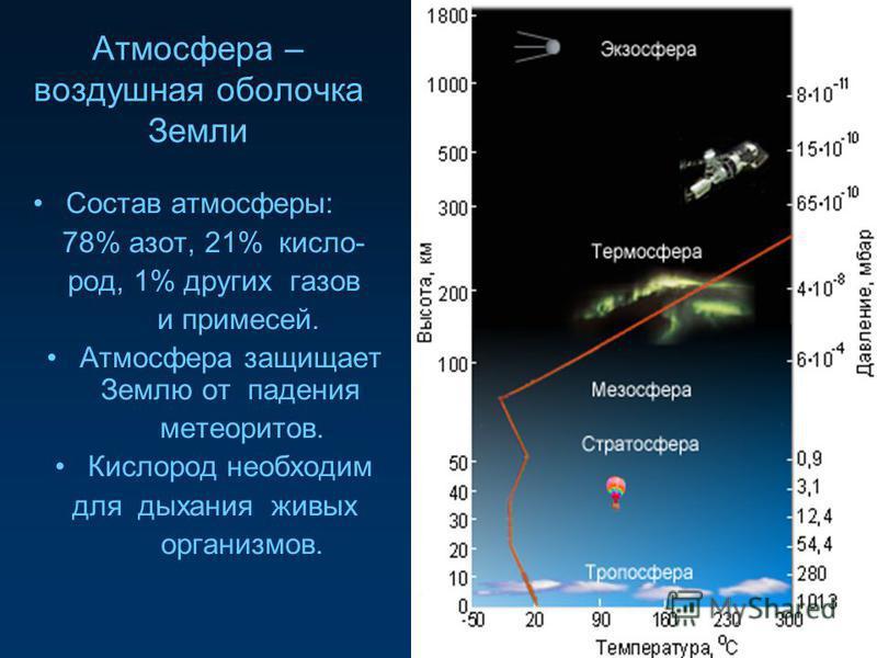 Атмосфера – воздушная оболочка Земли Состав атмосферы: 78% азот, 21% кисло- род, 1% других газов и примесей. Атмосфера защищает Землю от падения метеоритов. Кислород необходим для дыхания живых организмов.